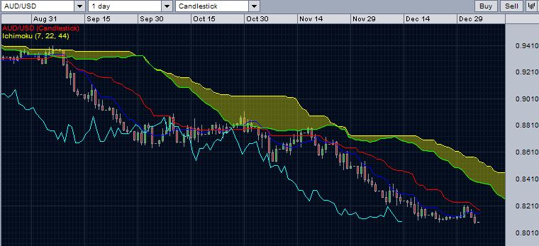 AUD/USD with daily Ichimoku cloud - January 4, 2015.