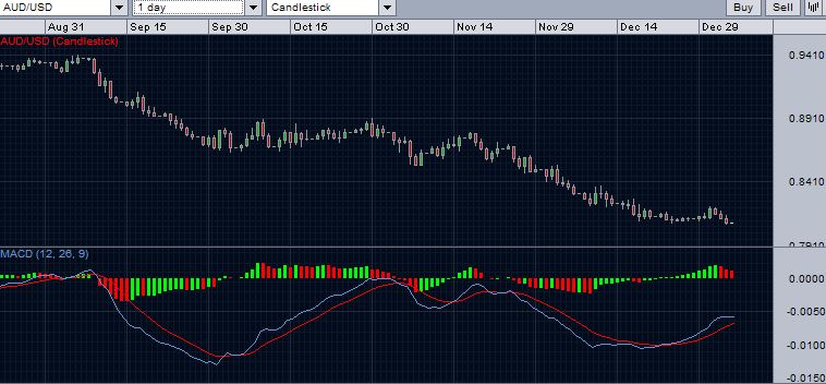 AUD/USD daily chart with MACD - January 4, 2015.