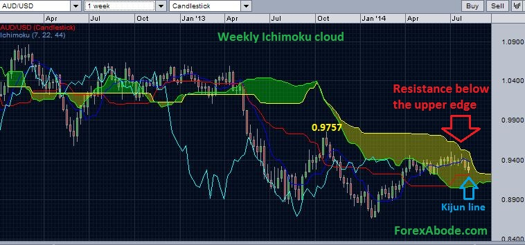 AUD/USD with weekly Ichimoku cloud indicating possibilities of support.