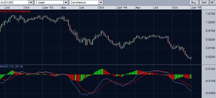 AUD/USD with weekly MACD - January 4, 2015
