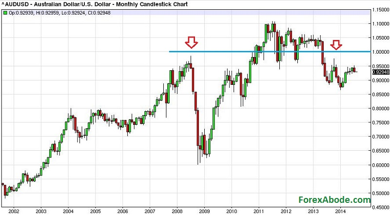 AUD/USD historical chart of 10 years showing the overall trend.