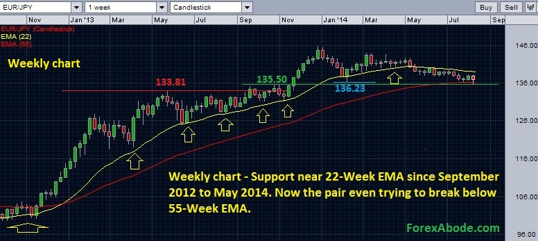EUR/JPY weekly chart with EMAs - August 10, 2014 outlook.