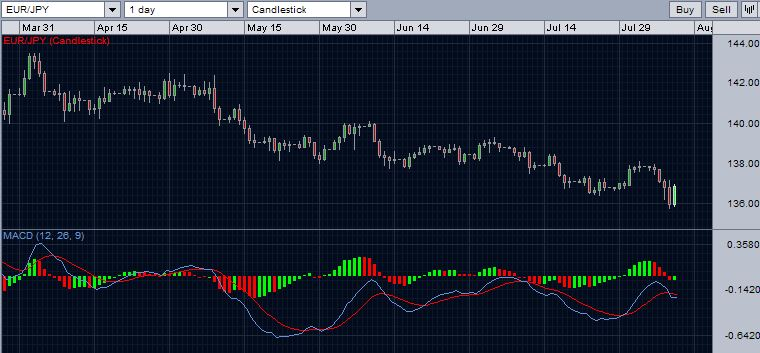 EURJPY with MACD - August 10, 2014