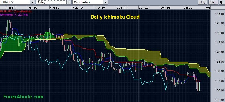 EURJPYwith daily Ichimoku cloud - August 10, 2014