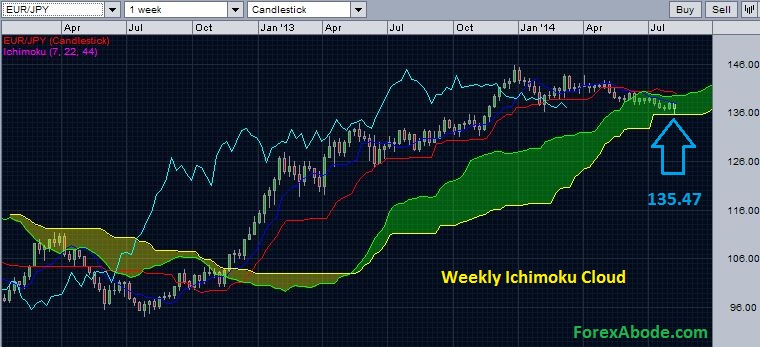 EUR/JPY with weekly Ichimoku cloud - August 10, 2014