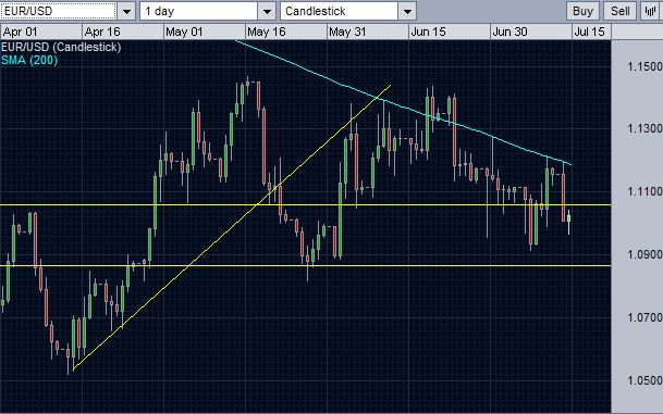 EUR/USD after finding resistance at 200 day SMA level for the third time.