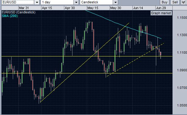 EURUSD finds resistance at 200 day moving average level before falling and breaking below the support trend line..