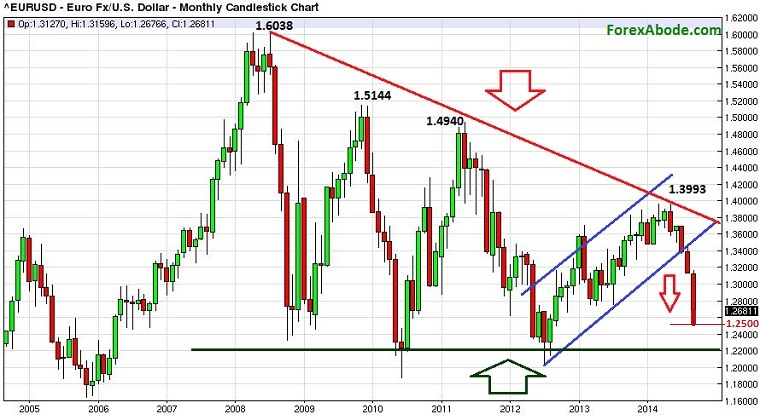 Monthly chart of EUR/USD, indicating the overall trend.