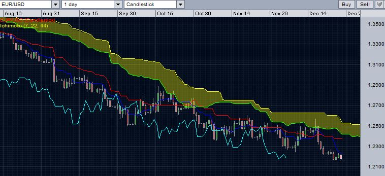 EUR/USD daily chart with Ichimoku cloud - December 28, 2014