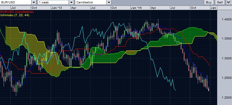 EURUSD weekly price-action with Ichimoku cloud - December 28, 2014
