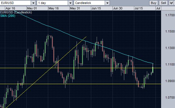EUR/USD testing the resistance of 200-day moving average again.