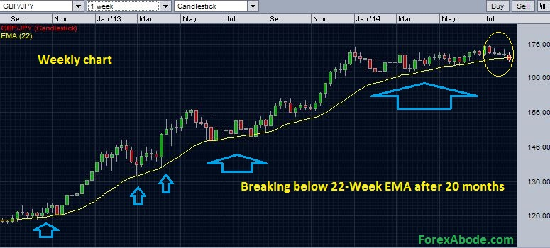 Weekly chart of EUR/JPY - Initial signs of bearish sentiments.