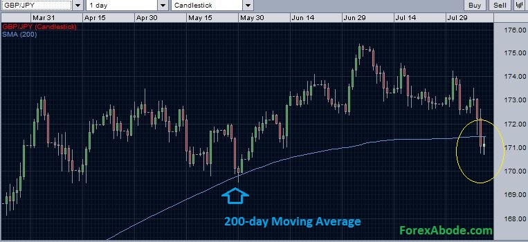 EUR/JPY with 200-day moving average - Bearish outlook.
