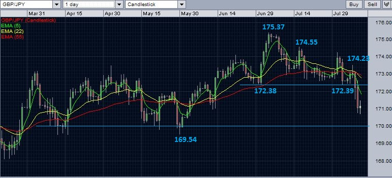 GBP/JPY daily chart with exponential moving averages - August 10, 2014.
