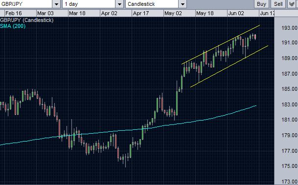 GBPJPY daily price action is contained within a channel.