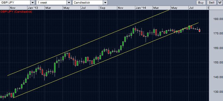 GBP/JPY with resistance and support trend lines - weekly chart with price action channel.