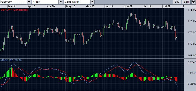GBP/JPY with daily MACD remaining bearish.