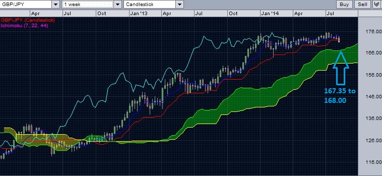 GBP/JPY weekly chart with Ichimoku cloud - August 10, 2014