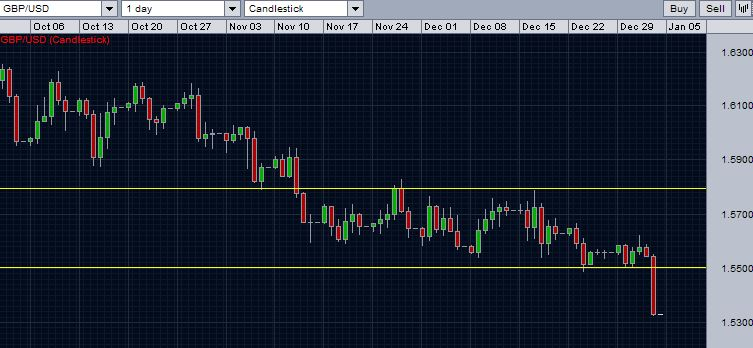 GBP/USD breaks below the range.