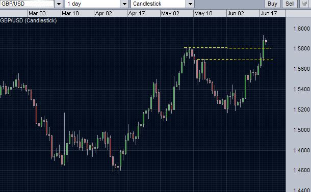 GBPUSD trend lines - possibilities of the previous resistance to turn into support.