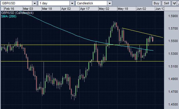GBPUSD daily support and resistance trend line.