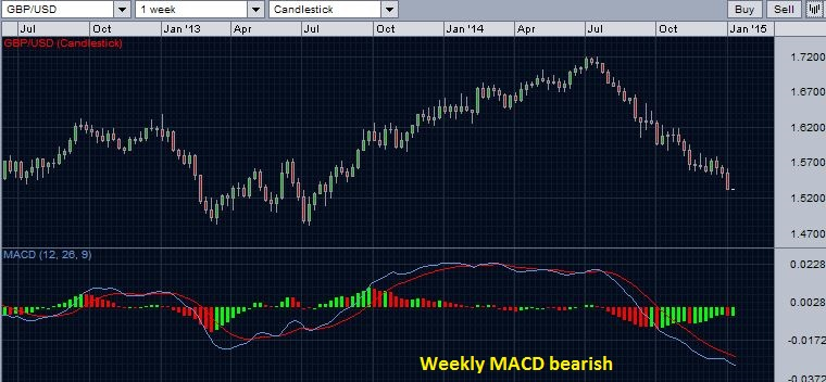 GBP/USD with weekly MACD - January 4, 2015
