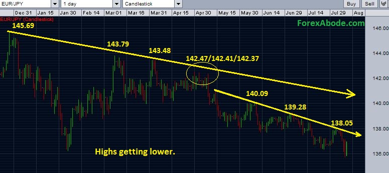 EURJPY chart showing that highs have been getting lower - The latest status and outlook.