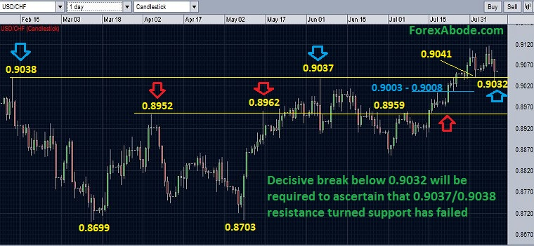 USD/CHF chart showing the break of the strong resistances - August 10, 2014