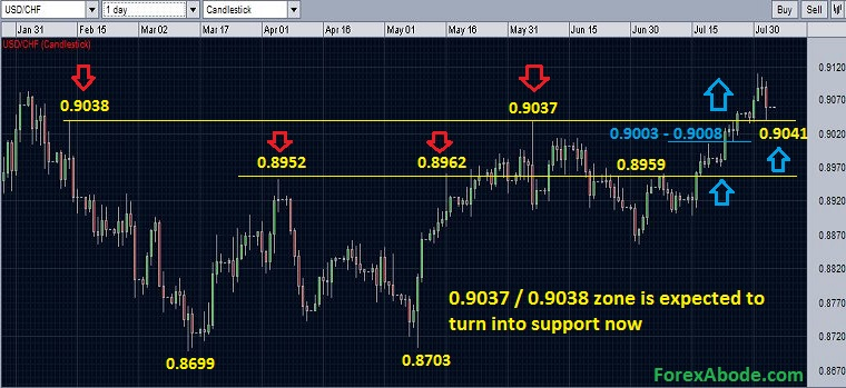 USD/CHF chart showing the break of the strong resistances - August 3, 2014