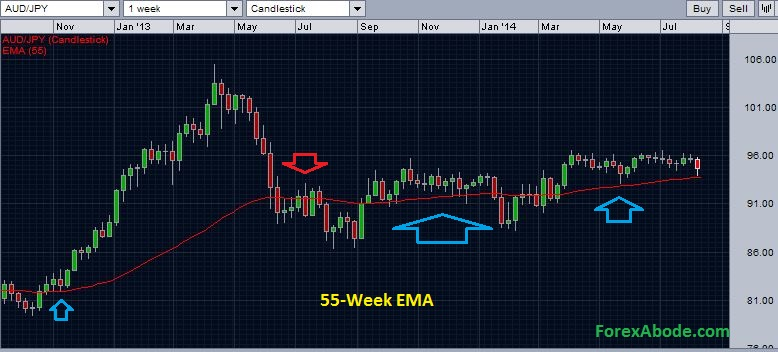 AUD/JPY may find support at 55-week EMA - weekly chart - August 10, 2014