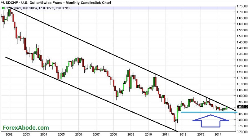 Monthly chart of USD/CHF, indicating the overall trend.