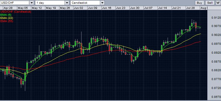 USD/CHF - daily chart with exponential moving averages - August 3, 2014