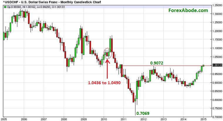 USD/CHF monthly price-action of past 10 years - January 4, 2015