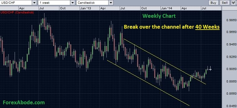 USD/CHF weekly chart with price-action channel support - August 10, 2014