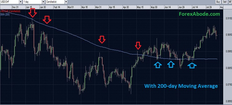 USD/CHF with the break of 200-day moving average resistance - August 10, 2014