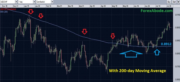 USD/CHF with the break of 200-day moving average resistance - August 3, 2014