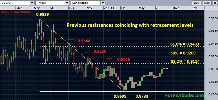 USDCHF possibilities of resistance below 38.2% retracement level - daily chart - August 10, 2014