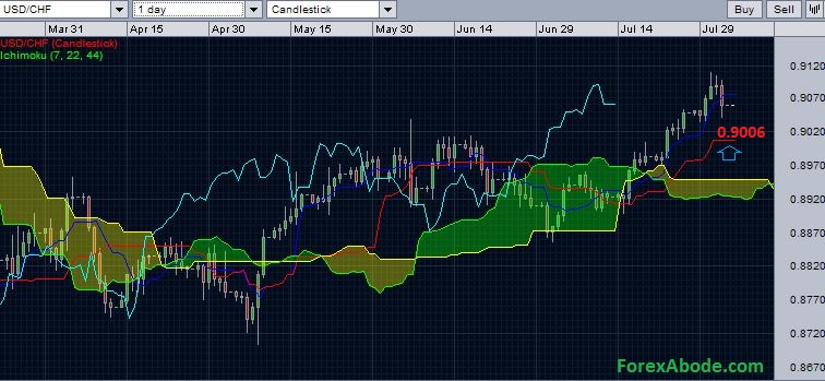 USD/CHF with daily Ichimoku cloud - support ahead - August 3, 2014.