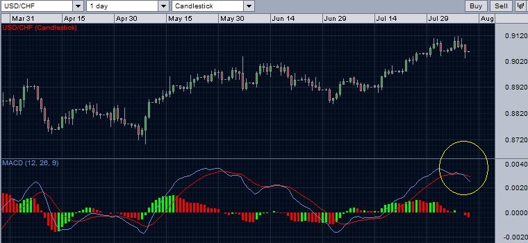 USDCHF with MACDn - August 10, 2014.