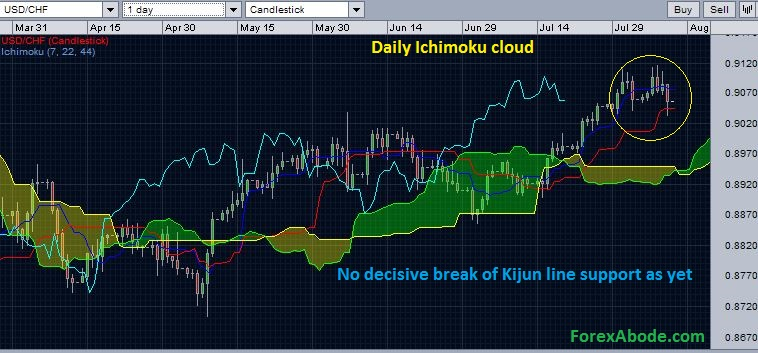 USD/CHF with daily Ichimoku cloud - support ahead - August 10, 2014.