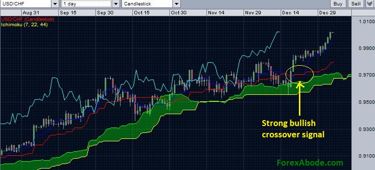 USD/CHF with daily Ichimoku cloud - January 4, 2015.
