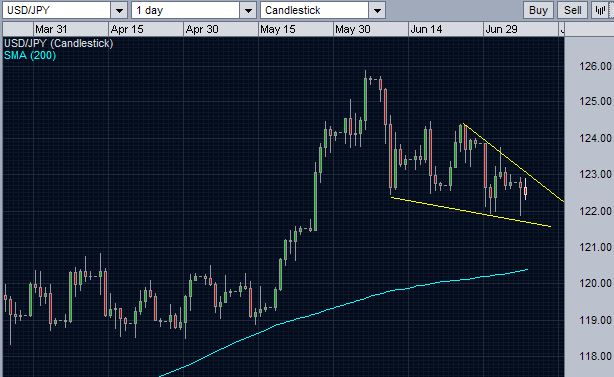 Extended daily chart of USD/JPY