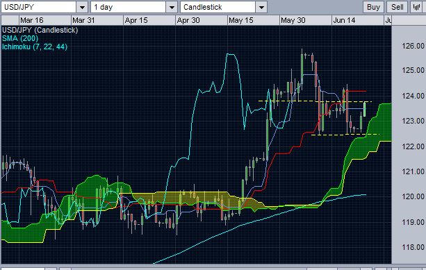 The technical reasons behind the recent jump of USD/JPY.