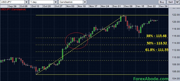 USDJPY finding support near Fibonacci 38.2% retracement level.