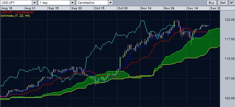 USD/JPY with daily Ichimoku cloud - December 28, 2014.