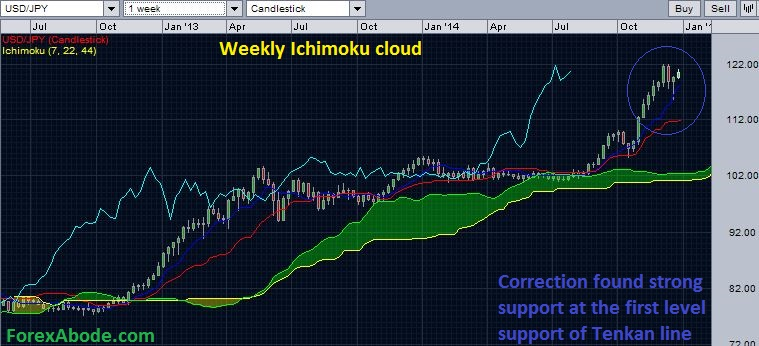 USD/JPY weekly Ichimoku cloud