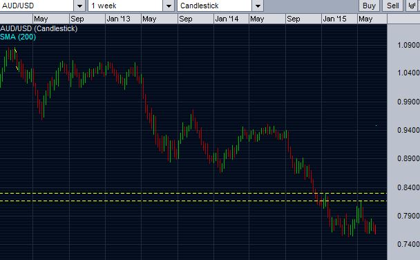 Long term chart of AUD/USD showing that the pair is in overall downtrend.
