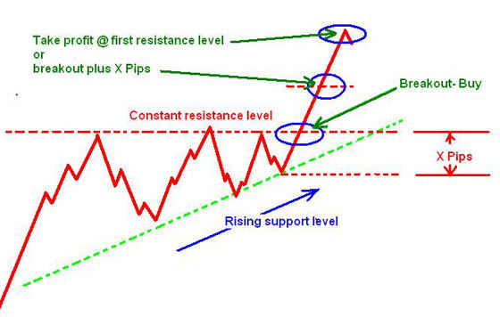 Ascending Triangle - Chart pattern - 1