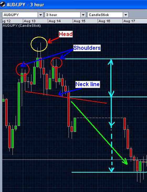 Head and Shoulders - chart pattern - example 2