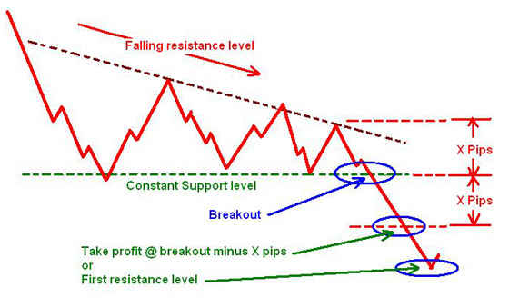 Descending Triangle - chart pattern